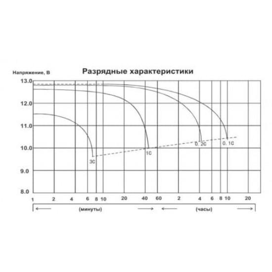 Аккумулятор DELTA EPS1214, YTX14-BS, YTX14H-BS, Д*Ш*В 149*87*144