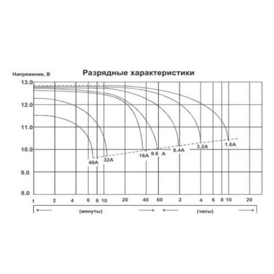 Аккумулятор DELTA EPS1216, YTX16AL-A2, Д*Ш*В 205*70*162